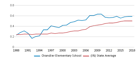 This chart display the diversity score of Chandler Elementary School and the public school average diversity score of Indiana by year, with the latest 2017-18 school year data.