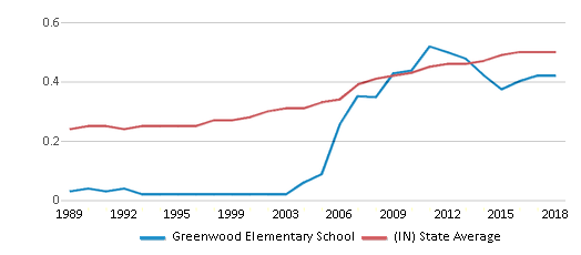 This chart display the diversity score of Greenwood Elementary School and the public school average diversity score of Indiana by year, with the latest 2017-18 school year data.