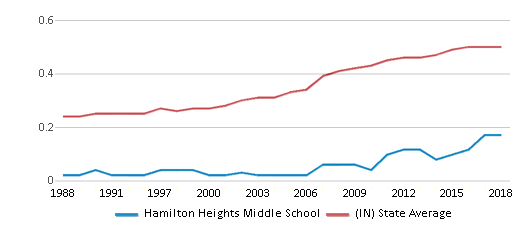 This chart display the diversity score of Hamilton Heights Middle School and the public school average diversity score of Indiana by year, with the latest 2017-18 school year data.