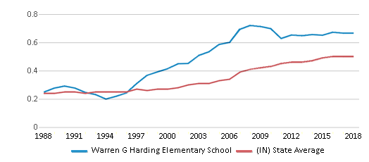 This chart display the diversity score of Warren G Harding Elementary School and the public school average diversity score of Indiana by year, with the latest 2017-18 school year data.