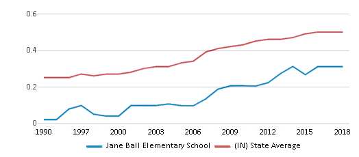 This chart display the diversity score of Jane Ball Elementary School and the public school average diversity score of Indiana by year, with the latest 2017-18 school year data.
