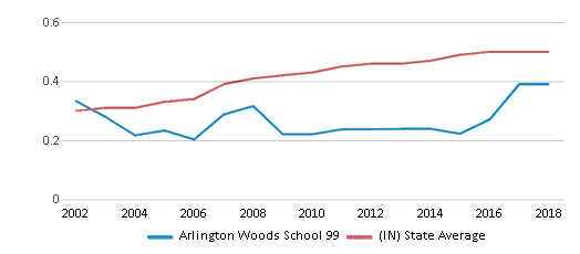 This chart display the diversity score of Arlington Woods School 99 and the public school average diversity score of Indiana by year, with the latest 2017-18 school year data.