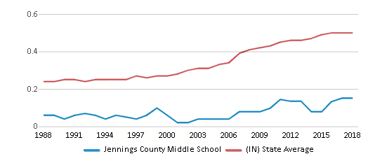This chart display the diversity score of Jennings County Middle School and the public school average diversity score of Indiana by year, with the latest 2017-18 school year data.