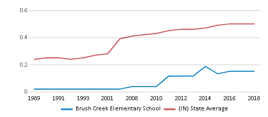 This chart display the diversity score of Brush Creek Elementary School and the public school average diversity score of Indiana by year, with the latest 2017-18 school year data.