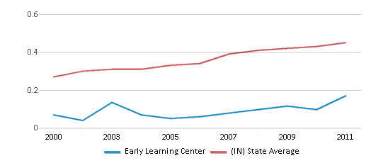 This chart display the diversity score of Early Learning Center and the public school average diversity score of Indiana by year, with the latest 2010-11 school year data.