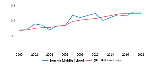 This chart display the diversity score of Bon Air Middle School and the public school average diversity score of Indiana by year, with the latest 2017-18 school year data.