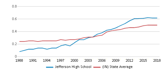 This chart display the diversity score of Jefferson High School and the public school average diversity score of Indiana by year, with the latest 2017-18 school year data.