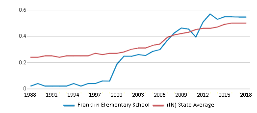 This chart display the diversity score of Franklin Elementary School and the public school average diversity score of Indiana by year, with the latest 2017-18 school year data.