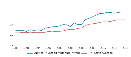This chart display the diversity score of Justice Thurgood Marshall Intrmd and the public school average diversity score of Indiana by year, with the latest 2017-18 school year data.