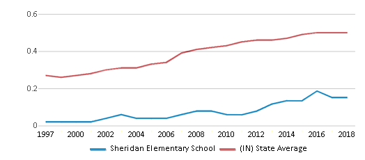 This chart display the diversity score of Sheridan Elementary School and the public school average diversity score of Indiana by year, with the latest 2017-18 school year data.