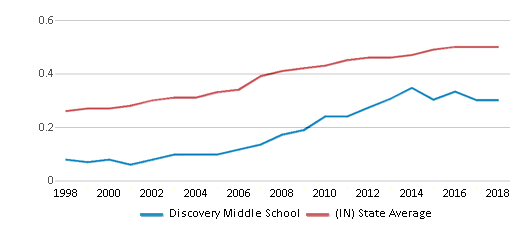 This chart display the diversity score of Discovery Middle School and the public school average diversity score of Indiana by year, with the latest 2017-18 school year data.