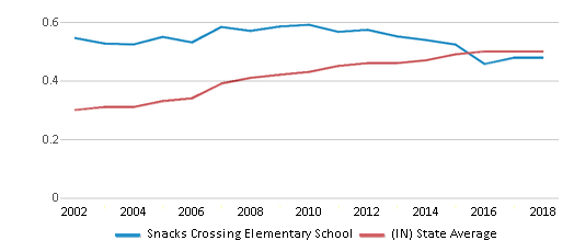 This chart display the diversity score of Snacks Crossing Elementary School and the public school average diversity score of Indiana by year, with the latest 2017-18 school year data.