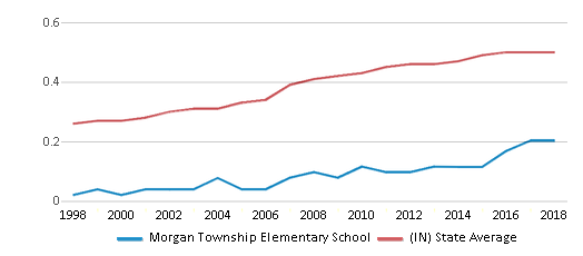 This chart display the diversity score of Morgan Township Elementary School and the public school average diversity score of Indiana by year, with the latest 2017-18 school year data.