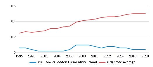 This chart display the diversity score of William W Borden Elementary School and the public school average diversity score of Indiana by year, with the latest 2017-18 school year data.