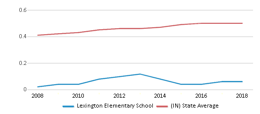 This chart display the diversity score of Lexington Elementary School and the public school average diversity score of Indiana by year, with the latest 2017-18 school year data.