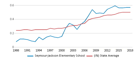 This chart display the diversity score of Seymour-jackson Elementary School and the public school average diversity score of Indiana by year, with the latest 2017-18 school year data.