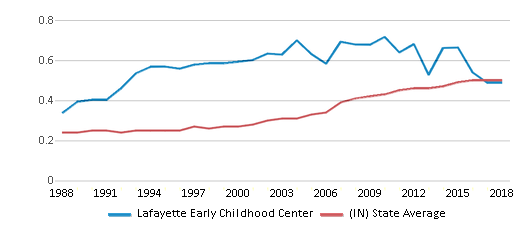 This chart display the diversity score of Lafayette Early Childhood Center and the public school average diversity score of Indiana by year, with the latest 2017-18 school year data.