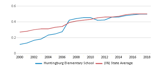 This chart display the diversity score of Huntingburg Elementary School and the public school average diversity score of Indiana by year, with the latest 2017-18 school year data.