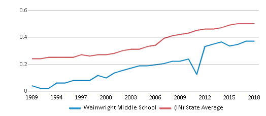 This chart display the diversity score of Wainwright Middle School and the public school average diversity score of Indiana by year, with the latest 2017-18 school year data.