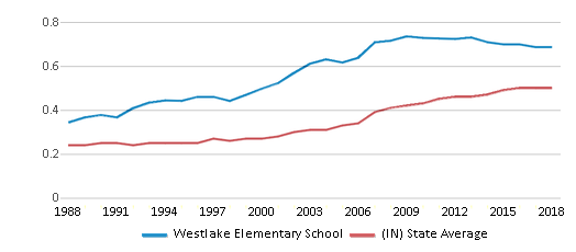 This chart display the diversity score of Westlake Elementary School and the public school average diversity score of Indiana by year, with the latest 2017-18 school year data.