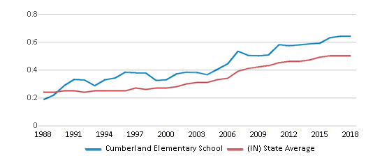 This chart display the diversity score of Cumberland Elementary School and the public school average diversity score of Indiana by year, with the latest 2017-18 school year data.