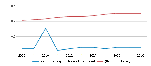 This chart display the diversity score of Western Wayne Elementary School and the public school average diversity score of Indiana by year, with the latest 2017-18 school year data.