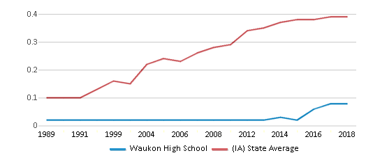 This chart display the diversity score of Waukon High School and the public school average diversity score of Iowa by year, with the latest 2017-18 school year data.