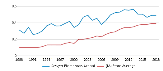 This chart display the diversity score of Sawyer Elementary School and the public school average diversity score of Iowa by year, with the latest 2017-18 school year data.