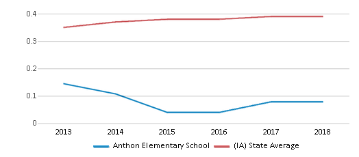 This chart display the diversity score of Anthon Elementary School and the public school average diversity score of Iowa by year, with the latest 2017-18 school year data.