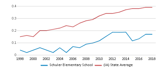 This chart display the diversity score of Schuler Elementary School and the public school average diversity score of Iowa by year, with the latest 2017-18 school year data.
