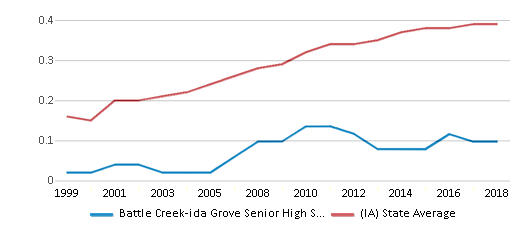 This chart display the diversity score of Battle Creek-ida Grove Senior High School and the public school average diversity score of Iowa by year, with the latest 2017-18 school year data.