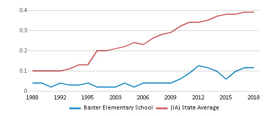 This chart display the diversity score of Baxter Elementary School and the public school average diversity score of Iowa by year, with the latest 2017-18 school year data.