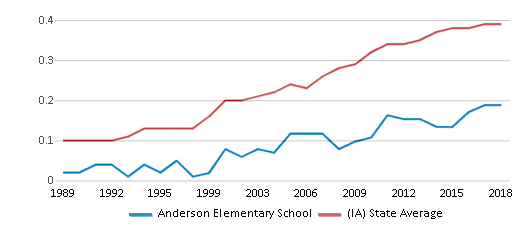 This chart display the diversity score of Anderson Elementary School and the public school average diversity score of Iowa by year, with the latest 2017-18 school year data.