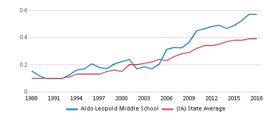 This chart display the diversity score of Aldo Leopold Middle School and the public school average diversity score of Iowa by year, with the latest 2017-18 school year data.
