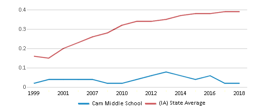 This chart display the diversity score of Cam Middle School and the public school average diversity score of Iowa by year, with the latest 2017-18 school year data.