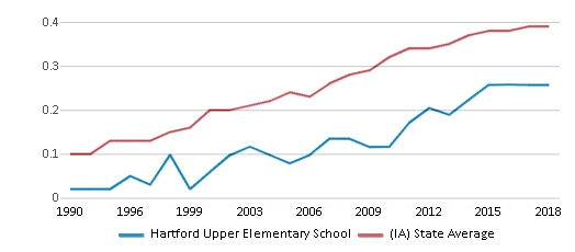 This chart display the diversity score of Hartford Upper Elementary School and the public school average diversity score of Iowa by year, with the latest 2017-18 school year data.
