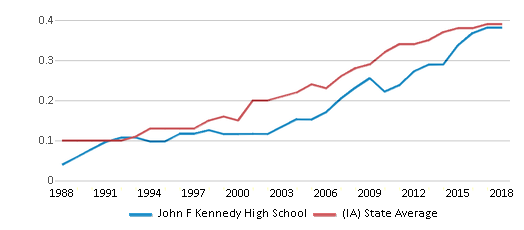 This chart display the diversity score of John F Kennedy High School and the public school average diversity score of Iowa by year, with the latest 2017-18 school year data.