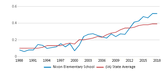 This chart display the diversity score of Nixon Elementary School and the public school average diversity score of Iowa by year, with the latest 2017-18 school year data.