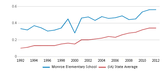 This chart display the diversity score of Monroe Elementary School and the public school average diversity score of Iowa by year, with the latest 2011-12 school year data.