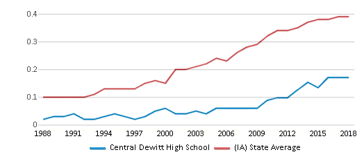 This chart display the diversity score of Central Dewitt High School and the public school average diversity score of Iowa by year, with the latest 2017-18 school year data.