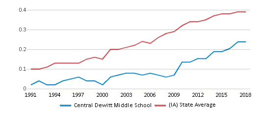 This chart display the diversity score of Central Dewitt Middle School and the public school average diversity score of Iowa by year, with the latest 2017-18 school year data.