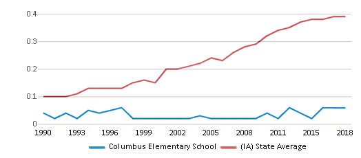 This chart display the diversity score of Columbus Elementary School and the public school average diversity score of Iowa by year, with the latest 2017-18 school year data.