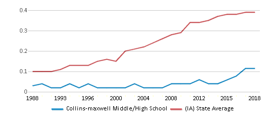 This chart display the diversity score of Collins-maxwell Middle/High School and the public school average diversity score of Iowa by year, with the latest 2017-18 school year data.