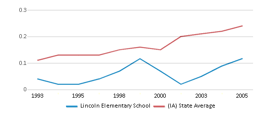 This chart display the diversity score of Lincoln Elementary School and the public school average diversity score of Iowa by year, with the latest 2004-05 school year data.