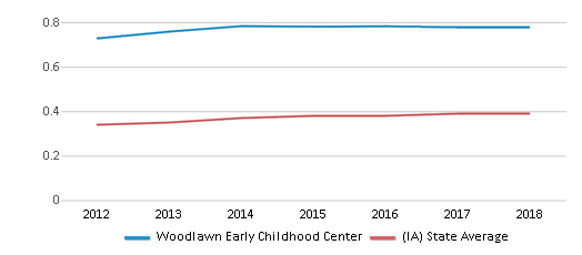 This chart display the diversity score of Woodlawn Early Childhood Center and the public school average diversity score of Iowa by year, with the latest 2017-18 school year data.