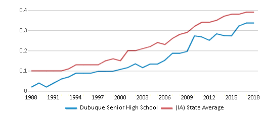 This chart display the diversity score of Dubuque Senior High School and the public school average diversity score of Iowa by year, with the latest 2017-18 school year data.