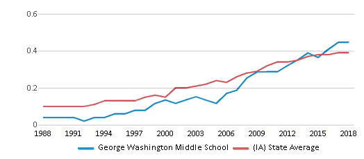 This chart display the diversity score of George Washington Middle School and the public school average diversity score of Iowa by year, with the latest 2017-18 school year data.