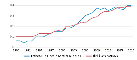 This chart display the diversity score of Estherville Lincoln Central Middle School and the public school average diversity score of Iowa by year, with the latest 2017-18 school year data.