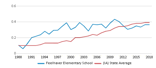 This chart display the diversity score of Feelhaver Elementary School and the public school average diversity score of Iowa by year, with the latest 2017-18 school year data.