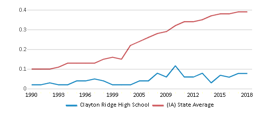 This chart display the diversity score of Clayton Ridge High School and the public school average diversity score of Iowa by year, with the latest 2017-18 school year data.